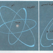 آیا میدانید ساختار اتم چیست؟