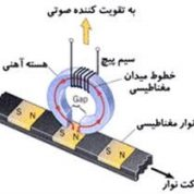 آیا میدانید نوار مغناطیسی برای چه کاری استفاده می شود؟